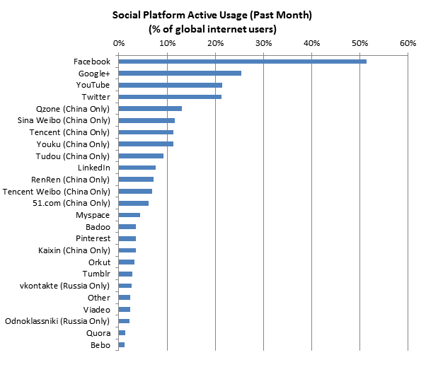 socialnetworksdec2012-v1-602x526[1]